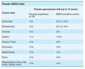 MSH2 risk for Lynch Syndrome carriers